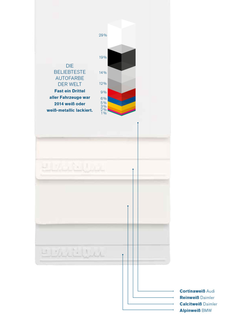 Weisse Farbplatten und Grafik beliebteste Autofarben
