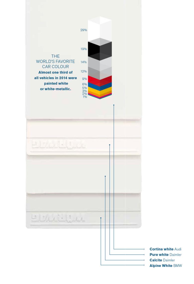 Weisse Farbplatten und Grafik beliebteste Autofarben (englisch)