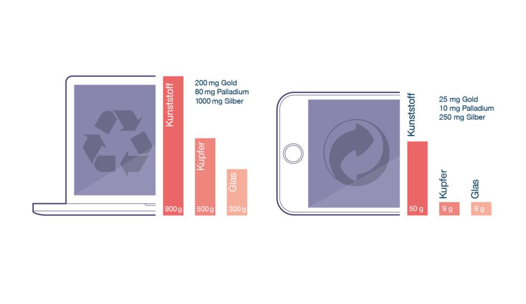 Nützliches und weniger nützliches Wissen aus dem Kreislauf der Rohstoffe. ©Halbautomaten Kommunikationsdesign